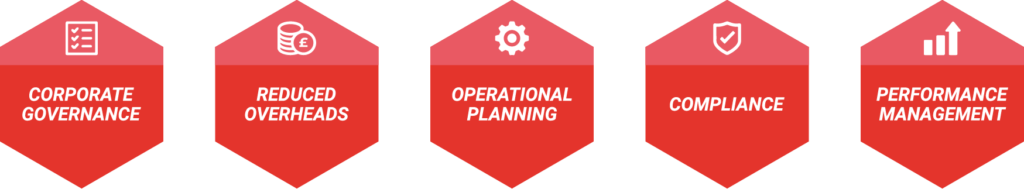 5 red hexagons with a word/ term and icon which represents the word: 1.Reduced overheads 2.Operational planning 3.Corporate governance 4.Compliance 5.Performance management