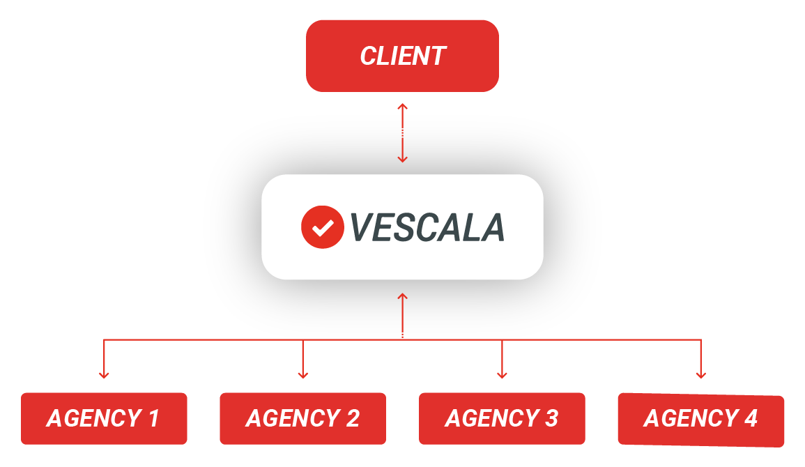 Flowchart with 'Client' in the top box with a line going straight down, arrow on either end of the line, towards a box with 'Vescala' written in it. From 'Vescala' a line goes straight down before splitting 4 ways to 4 separate boxes, all parallel, with 'Agency 1', 'Agency 2' etc. written in them – again arrows go both ways from Vescala to the Agency boxes.